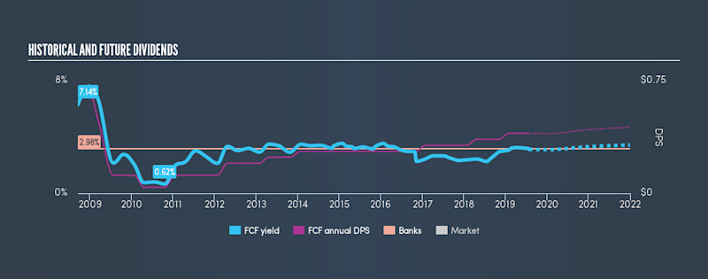 NYSE:FCF Historical Dividend Yield, July 28th 2019