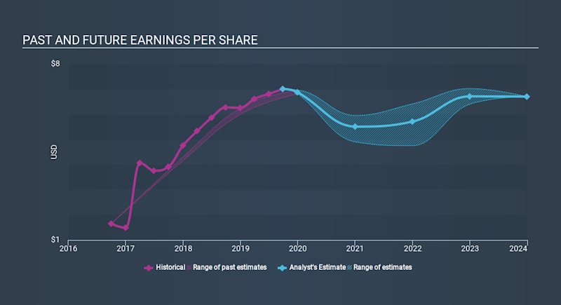 NasdaqGS:PCAR Past and Future Earnings, January 8th 2020