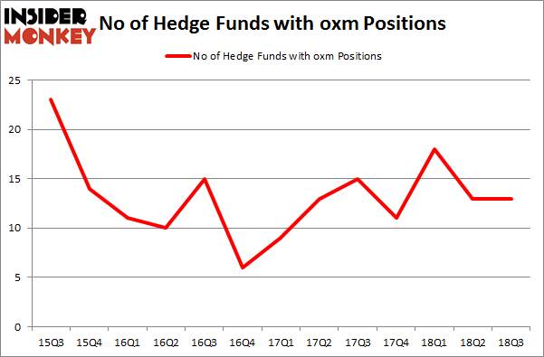 No of Hedge Funds with OXM Positions