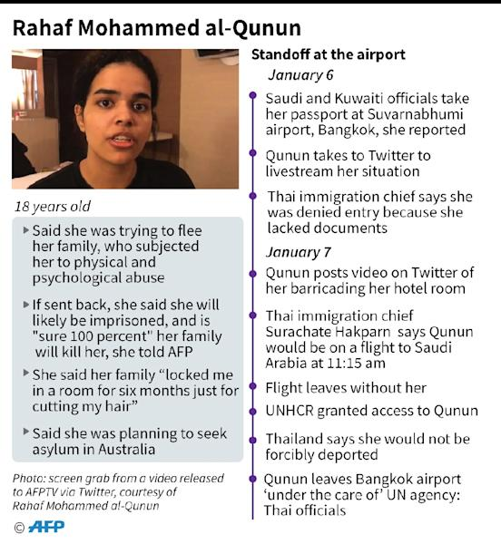 Factfile on 18-year-old Saudi woman Rahaf Mohammed al-Qunun who was detained at Suvarnabhumi airport in Bangkok and is now being helped by UNHCR (AFP Photo/John SAEKI)