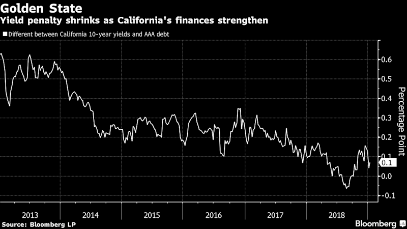 PG&E's Last Bust Offers Caution for California Bond Investors