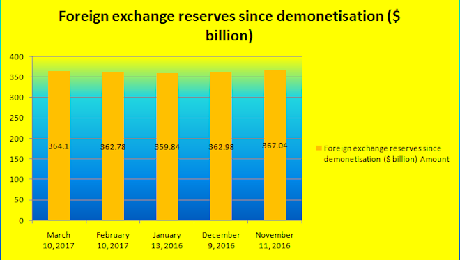 india forex reserves, rbi data, demonetisation, note ban and forex reserves, indian economy