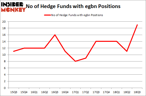 No of Hedge Funds with EGBN Positions