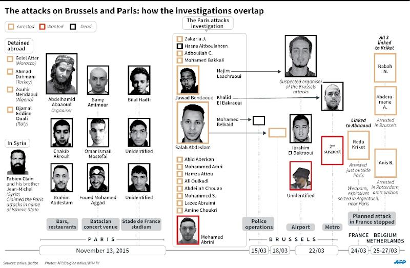 Updated graphic showing links between jihadists involved in last week's Brussels attacks and those in Paris last November (AFP Photo/Alain BOMMENEL, Iris ROYER DE VERICOURT, Thomas SAINT-CRICQ)