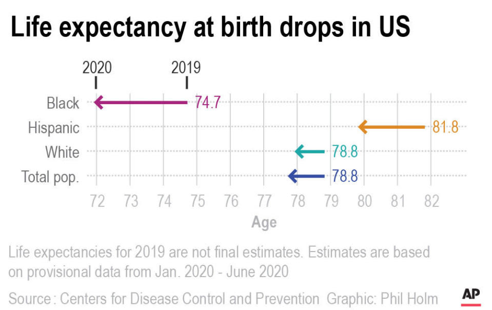 Chart shows the change in estimated life expectancy in the U.S. from 2019 to 2020