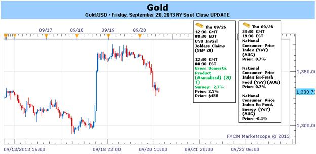 Gold Snaps 3-Week Losing Streak on FOMC- To Trade or Fade?