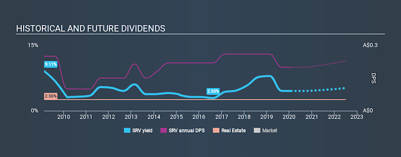 ASX:SRV Historical Dividend Yield, January 23rd 2020