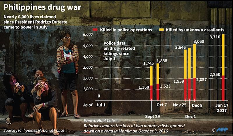 Philippines drug war (AFP Photo/John SAEKI, Laurence CHU)