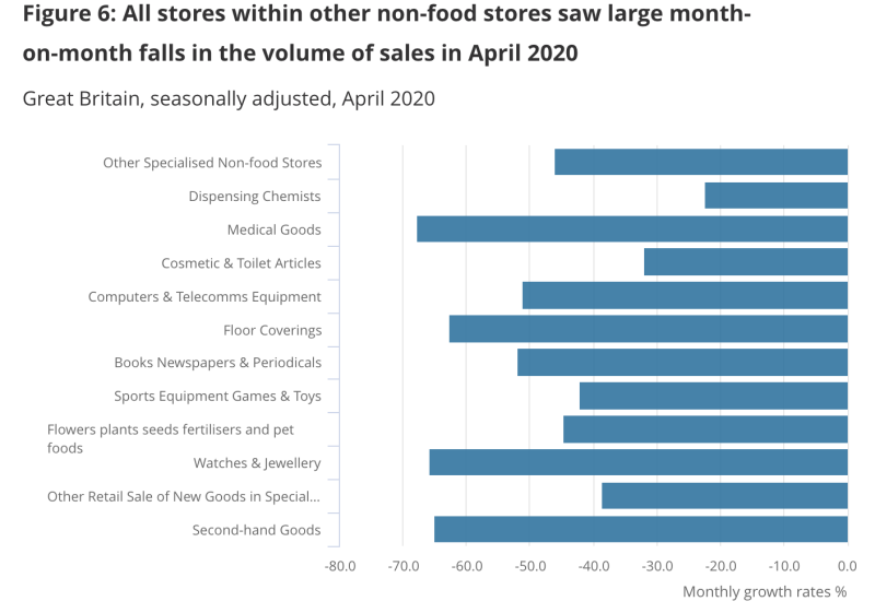 Source: Office for National Statistics – Monthly Business Survey – Retail Sales Inquiry