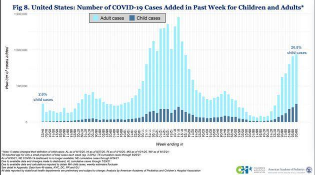 COVID-19 cases among children (seen in dark blue) rose recently to their highest level since the start of the pandemic. Cases among adults (seen in light blue) have also gone up. (Photo: aap.org)
