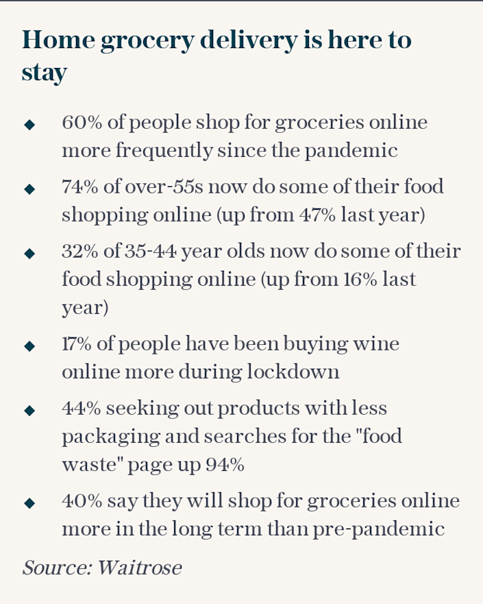 Online delivery stats