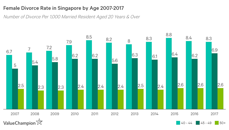 Divorce rate of Singaporean females between the age of 40 and 49 has declined by 24-38% since 2007