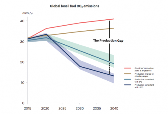 The fossil fuel production gap shows the difference between national production plans and low-carbon pathways (1.5°C and 2°C) between 2015 and 2040 (Production Gap Report)