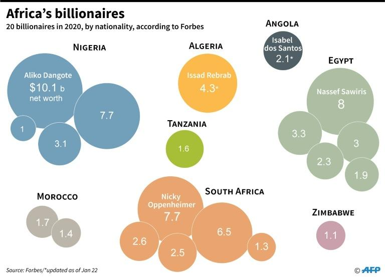 Africa's 20 billionaires in 2020, including Angola's Isabel dos Santos, according to Forbes