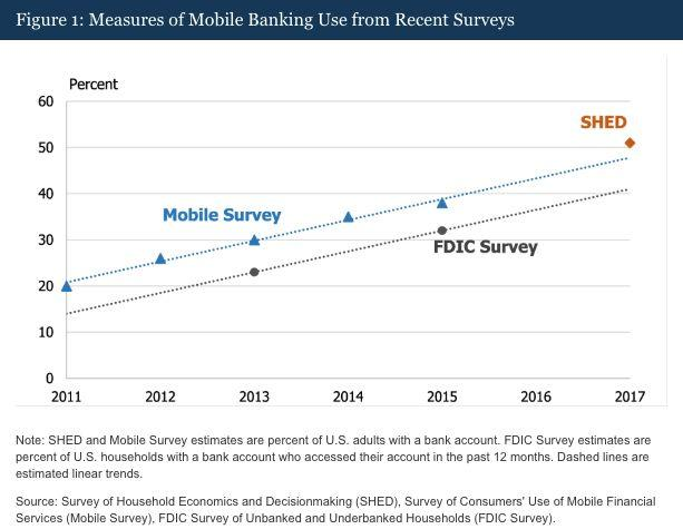Surveys from the Federal Reserve and the FDIC show a steadily growing rate of uptake of mobile banking products. Credit: Federal Reserve