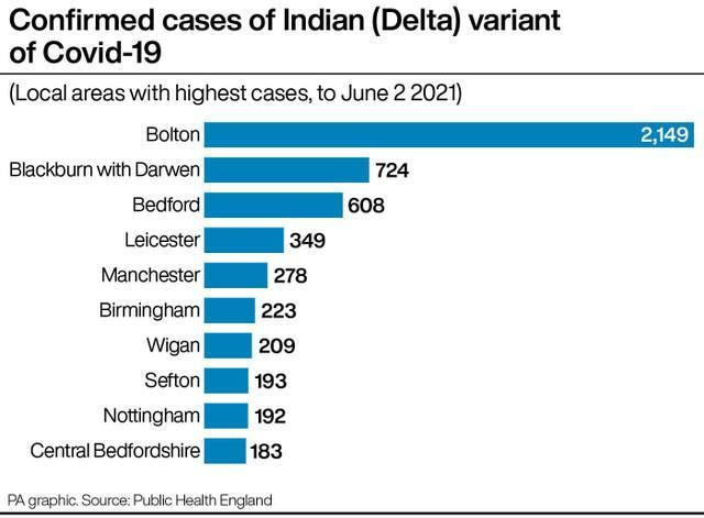 Confirmed cases of Indian (Delta) variant of Covid-19