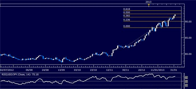 Forex_Analysis_USDJPY_Nears_Major_Upside_Target_body_Picture_1.png, USD/JPY Nears Major Upside Target
