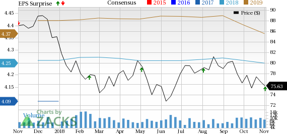 Consolidated Edison's (ED) total revenues of $3,328 million the Zacks Consensus Estimate of $3,172 million by 4.9%.