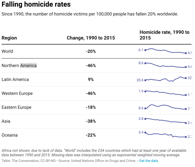 Chart of the falling homicide rate