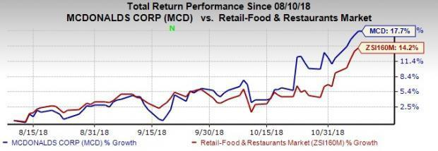 McDonald's (MCD) Stock Up 18% in 3 Months: More Room to Run?