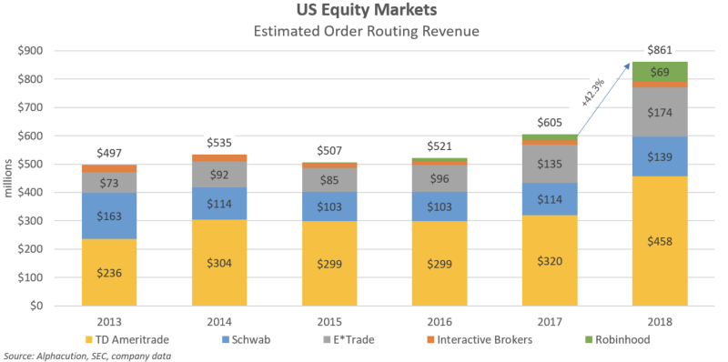 The large brokerage firms have increased their revenue made by selling order flow to wholesale market makers. Data for Fidelity not available because it does not disclose those figures as a private company. (Source: Alphacution, SEC, company data)