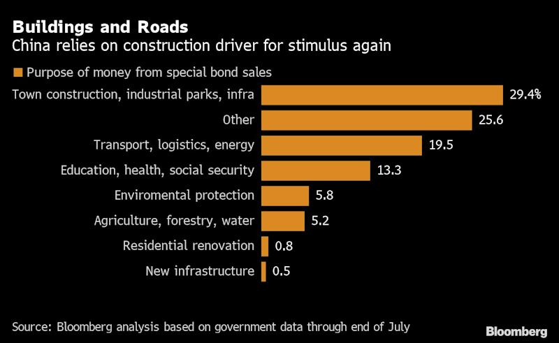 China Returns to Old Construction Playbook to Boost Growth