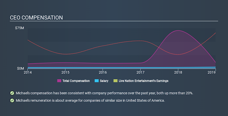 NYSE:LYV CEO Compensation, February 11th 2020