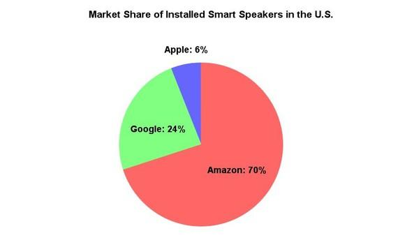 Market share of smart speakers in the U.S.