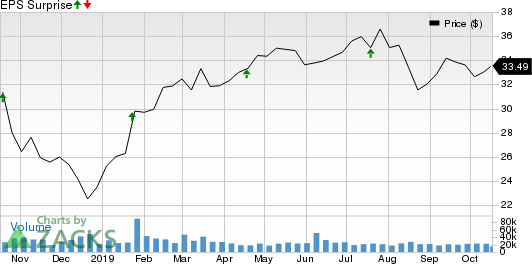 Synchrony Financial Price and EPS Surprise