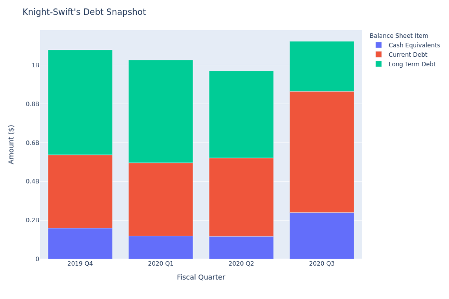 What Does Knight-Swift's Debt Look Like?