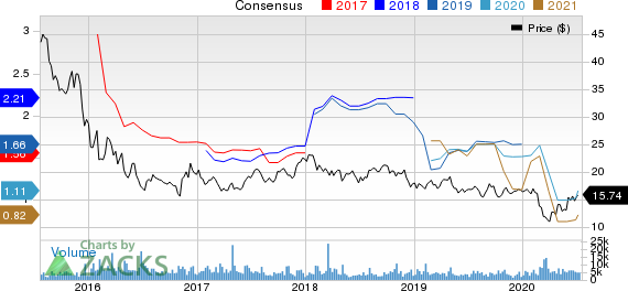 Waddell Reed Financial, Inc. Price and Consensus