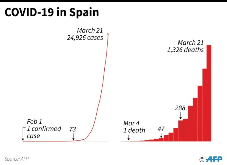 Increase in the number of COVID-19 cases and deaths in Spain, as of March 21 (AFP Photo/)