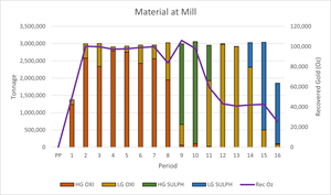 Mill Schedule and Delivered Ounces