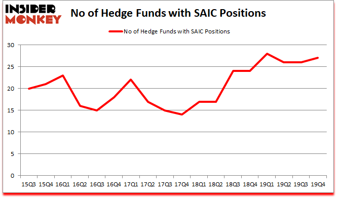 Is SAIC A Good Stock To Buy?