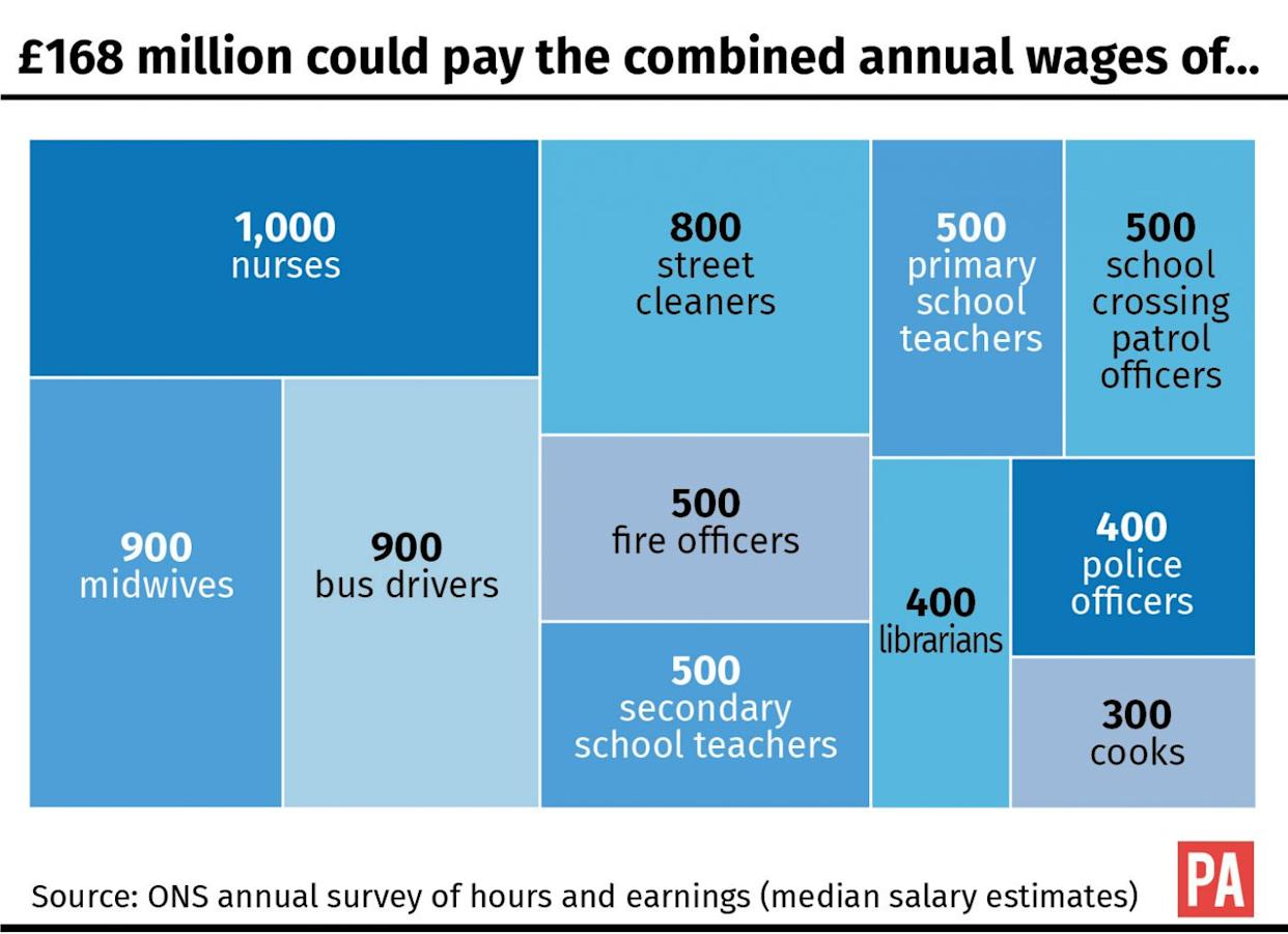 £168 million could pay the combined annual wages of...