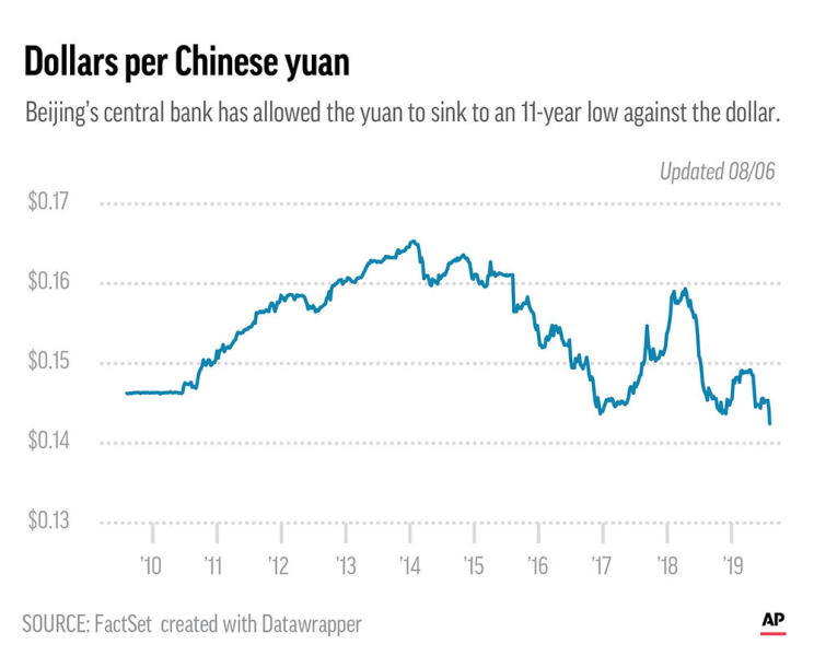 Lashing back against Trump's latest tariff threat, China lets yuan drop to 11-year low, suspends farm purchases.;