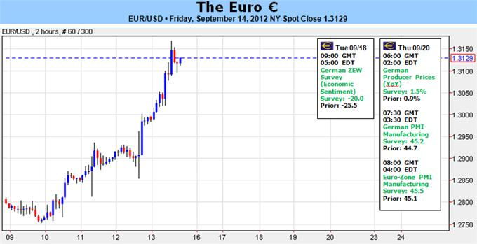 Euro_Clears_13000_on_Strongest_Trend_in_Years_but_Reversal_Risk_High_body_Picture_1.png, Euro Clears 1.3000 on Strongest Trend in Years but Reversal Risk High