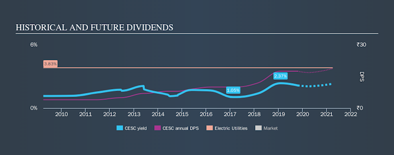 NSEI:CESC Historical Dividend Yield, October 22nd 2019