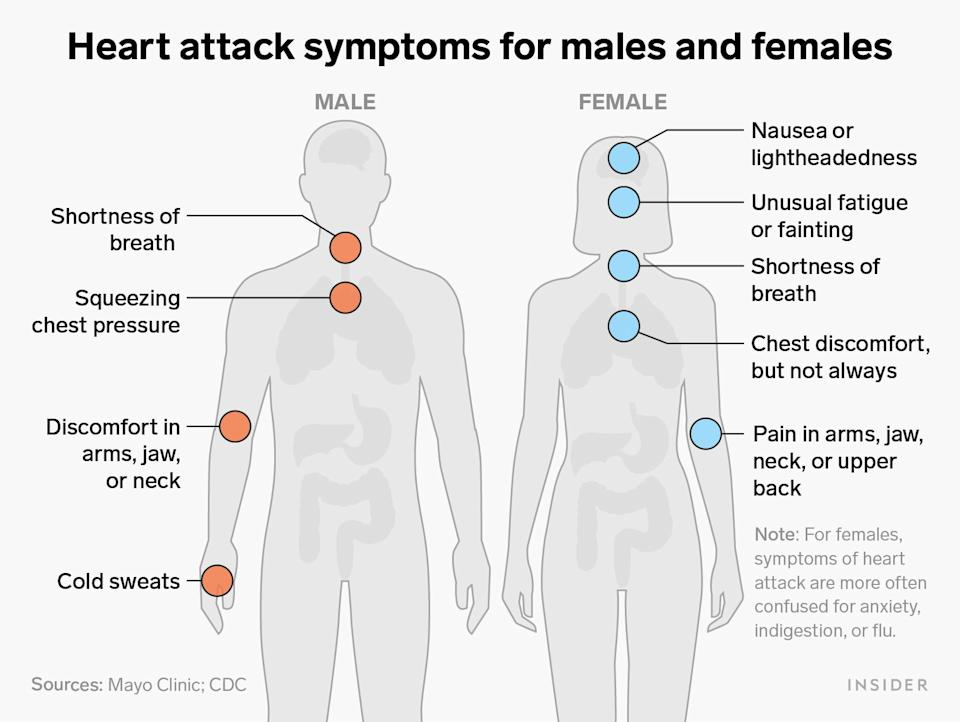 heart attack symptoms males females