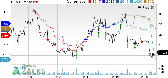 Abercrombie Fitch Company Price, Consensus and EPS Surprise