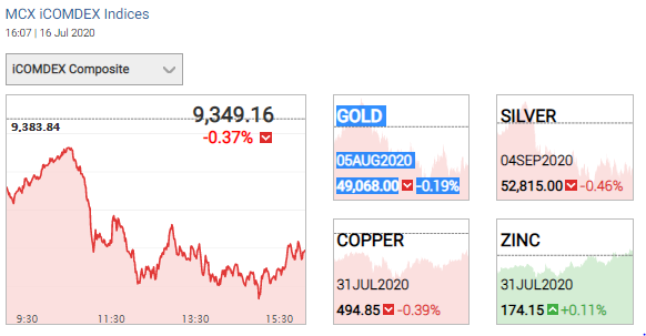 Gold and silver futures on 16 July 2020.
