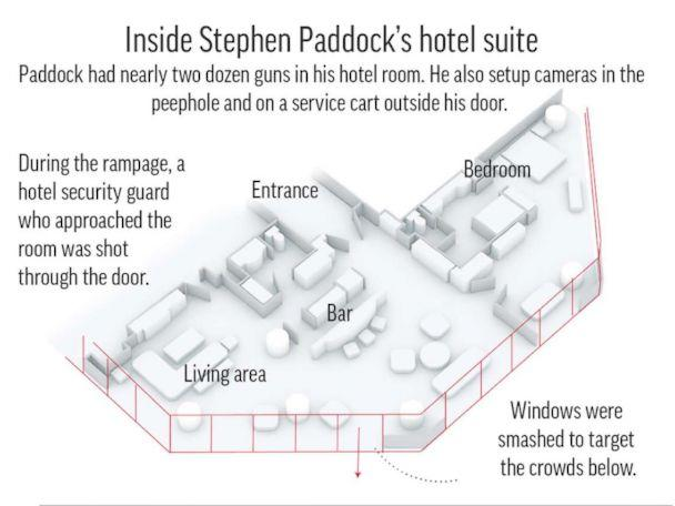 PHOTO: A graphic released by the AP shows the inside of accused shooter Stephen Paddock's hotel suite in the Mandalay Bay resort and casino in Las Vegas. (AP)