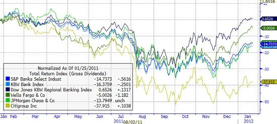 1-Year Bank Indexes