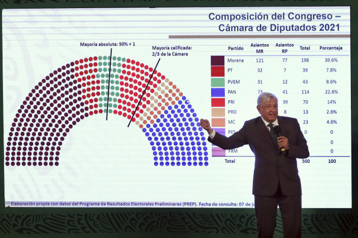 """Mexican President Andres Manuel Lopez Obrador shows the political party makeup of Congress during his daily news conference """"La Mañanera,"""" after weekend mid-term elections at the National Palace in Mexico City, Tuesday, June 8, 2021. Lopez Obrador's party and its allies appeared poised to maintain their majority in Mexico's lower chamber of the congress but fell short of a two-thirds majority as some voters boosted the struggling opposition, a significant decline for the president's party, according to initial election results. (AP Photo/Marco Ugarte)"""
