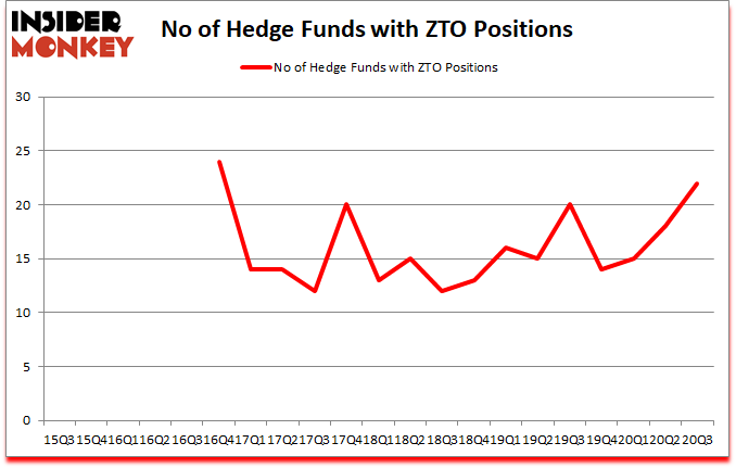 Is ZTO A Good Stock To Buy?