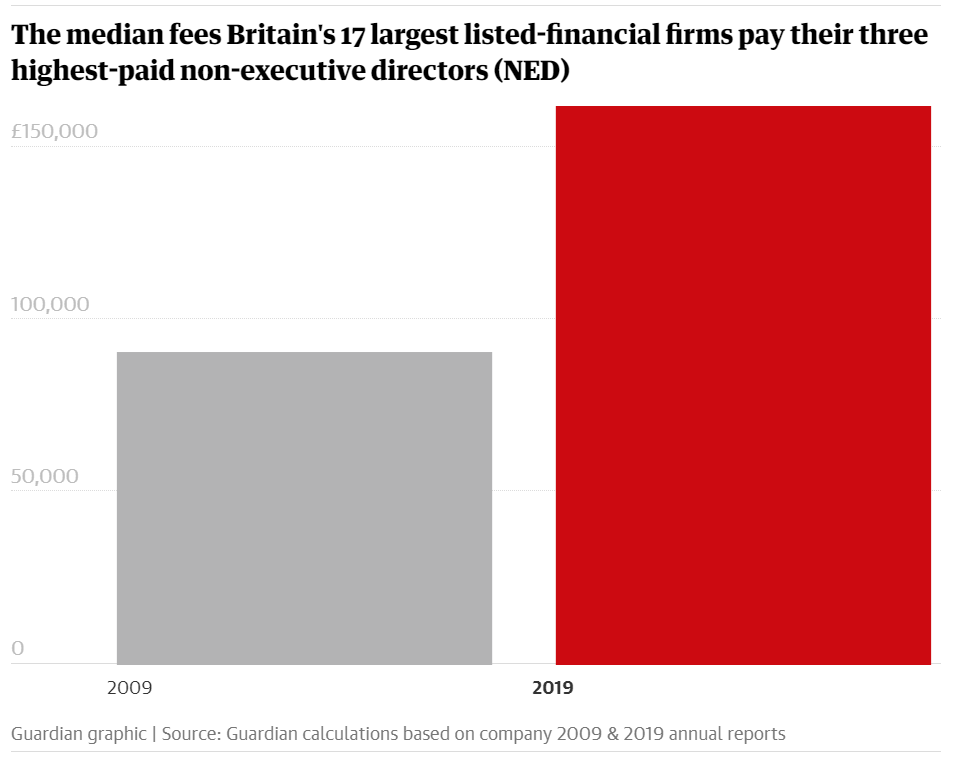 Average pay for the three highest earning non-executive directors in each of the FTSE 100's 17 financial firms rose from £90,700 in 2009 to £162,000 a decade later. Chart: The Guardian