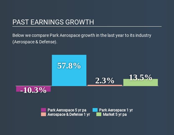NYSE:PKE Past Earnings Growth May 26th 2020