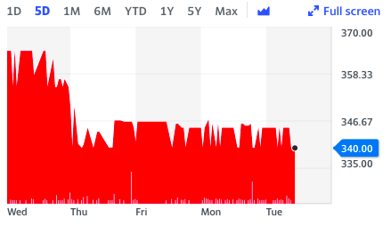 Hotel Chocolat shares took a major hit following COVID-related store closures.