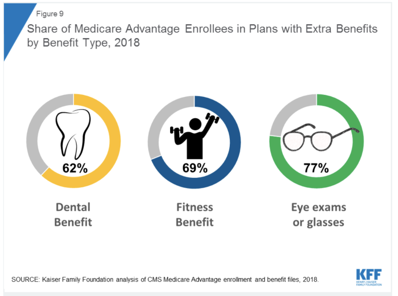 This year, Medicare Advantage plans can offer more supplemental benefits that aren't necessarily health-related.