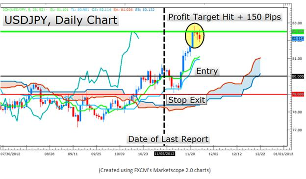 Learn_Forex_The_Ichimoku_Report_for_Trend_Trading_body_Picture_14.png, Learn Forex: The Ichimoku Report for Trend Trading